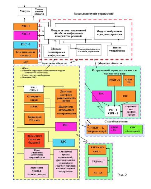 ...экологического мониторинга в районах объектов природопользования на континентальном шельфе Российской Федерации.